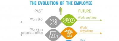 De evolutie van de werknemer + infographic